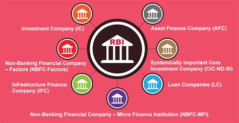 Mba In Banking And Finance In Australia by Non Banking Financial Company Muds