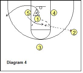 read and react layers diagram 3 out read and react offense coach s clipboard basketball