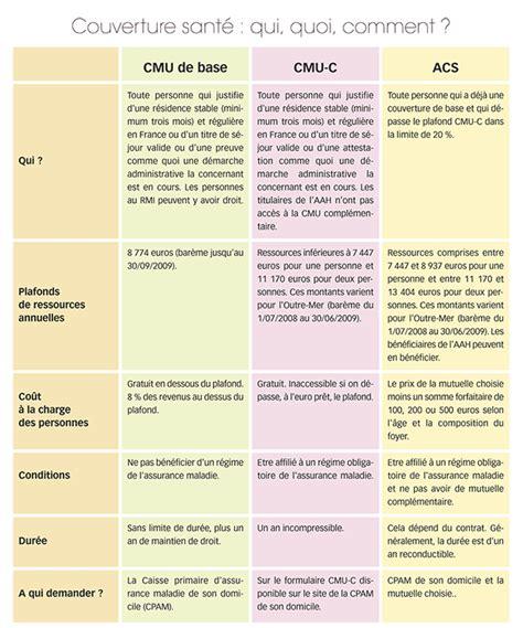 Plafond Cmu Complémentaire by Compl 233 Mentaire Sant 233 Une Aide 224 Conna 238 Tre Seronet