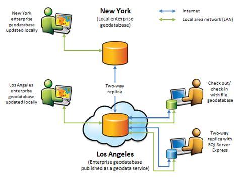 arcgis geodatabase tutorial data geodata service usage documentation 10 3 and 10 3 1