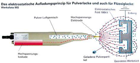 Elektrostatische Lackieren by Gro 223 Teile Pulverbeschichten Bayern Haslinger Gmbh