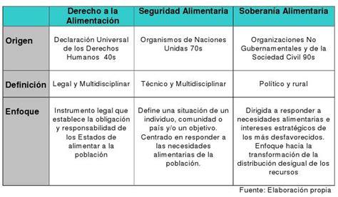 cadenas voluntarias definicion gloobal gu 237 a de conocimiento sobre soberan 237 a alimentaria