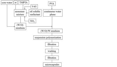 workflow mohe gov sa filtration flow chart standard details osu extension