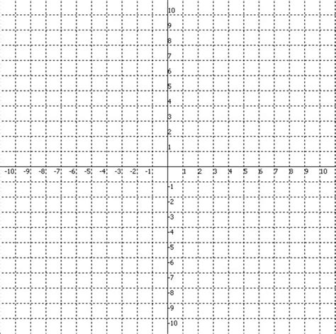 blank coordinate plane grid lt3 lesson 2 dilations on the coordinate plane axl