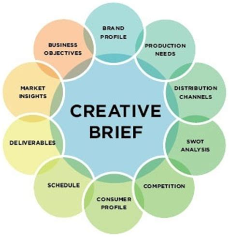 visual communication design brief what are the best designed models of brand identity you ve