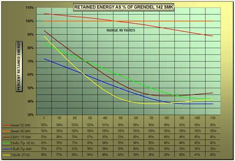 rifle cartridge ballistic comparison chart 22lr