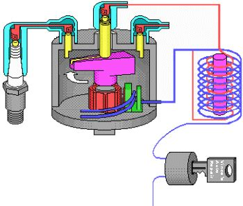 how a car ignition system works the ignition system engines and systems