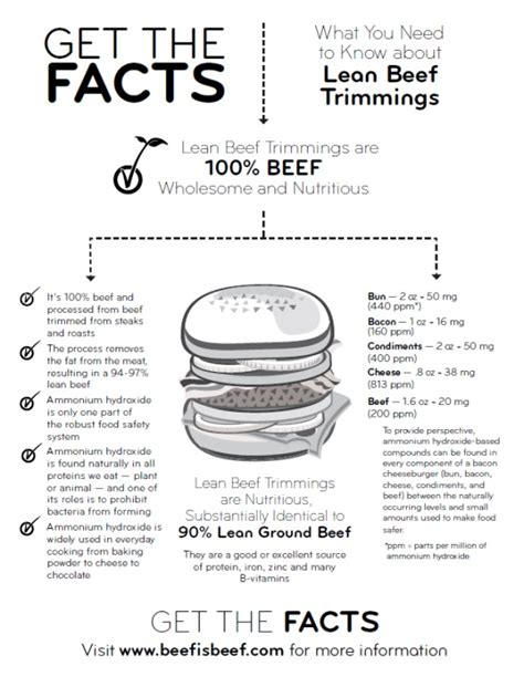beef is beef get the facts before you panic about quot pink