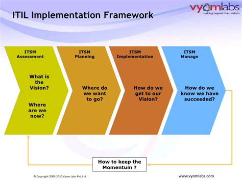 itil implementation plan template implementing itil product or process