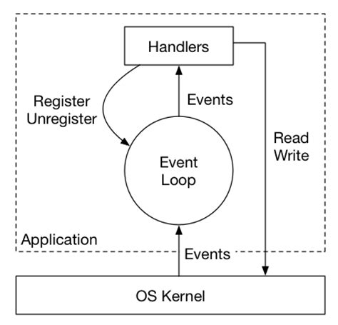 js event pattern building high performance application servers what you
