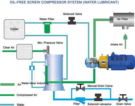 success engine water lubricated oil  air compressor