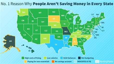 lowest cost of living state this is why nearly 30 of americans aren t saving more