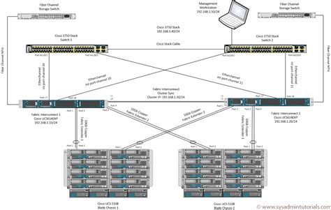 cisco ucs architecture diagram file management operating system diagram file free