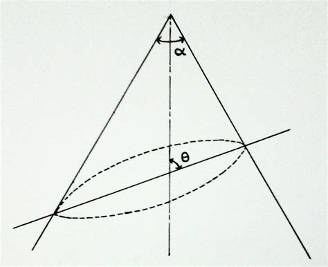 section of cone geometry evaluate the eccentricity of the elliptical