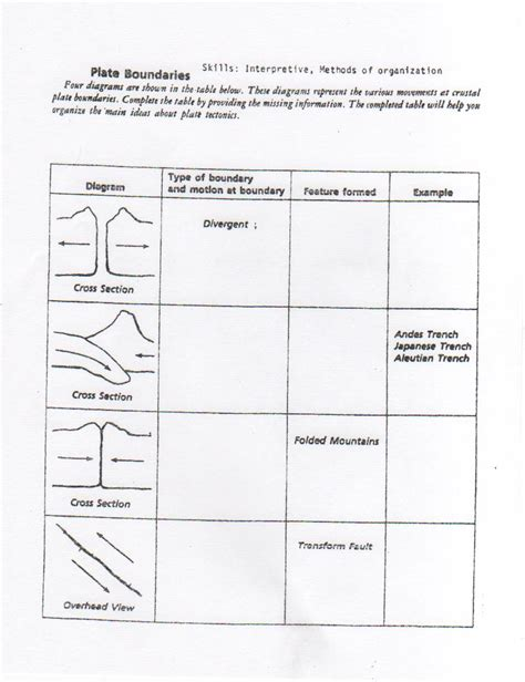 Plate Boundaries Worksheet Answers by Mrs Belisle S 8th Grade Science Class Knowing Is One