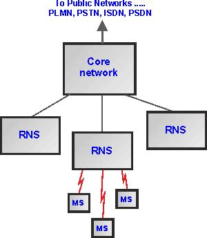 mobile network umts gsm architecture diagram explanation images how to guide