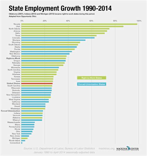 Cal State Mba Employment Stistica right to work states dominating in growth michigan