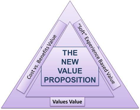 value proposition street smart leader