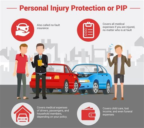 Car Insurance Personal Injury all the different types of car insurance coverage