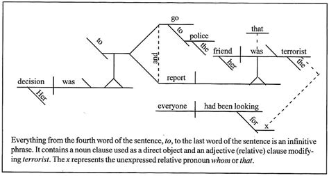 sentence diagram diagramming sentences