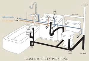 How Does Plumbing Work Basic Plumbing Venting Diagram Submited Images