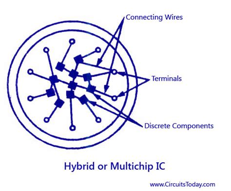 what is a hybrid integrated circuit integrated circuits ic introduction merits demerits classification
