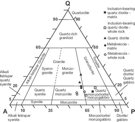plagioclase ternary diagram fig 4 quartz q alkali feldspar a plagioclase p