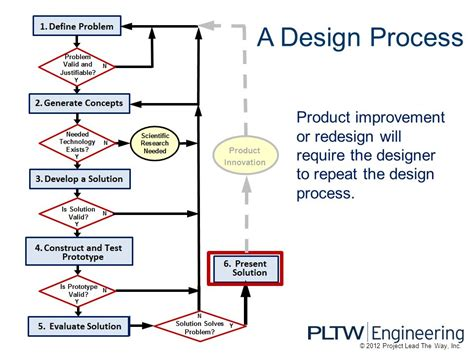 product design flowchart product design process flowchart create a flowchart