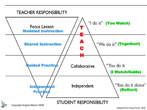 gradual release model lesson plan template the gradual release of responsibility model