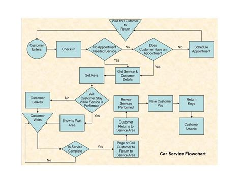 40 Fantastic Flow Chart Templates Word Excel Power Point Customer Service Flowchart Templates