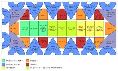 Fresque Plafond Chapelle Sixtine by Visiter La Chapelle Sixtine Prix Horaires Billets Infos