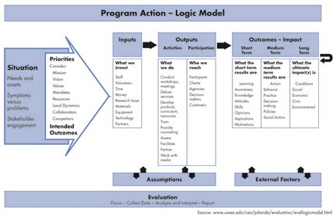 theory of change template theory of change agile enterprise models