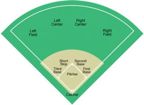 softball diagram fielding diagram of softball field track field diagram