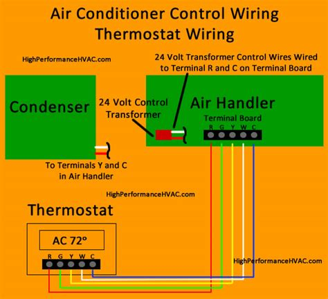 thermostat wiring diagrams hvac