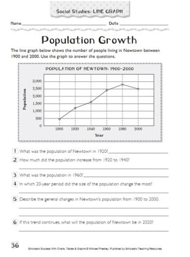Population Growth Worksheet population growth using graphs parents scholastic