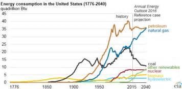 fossil fuels still dominate u s energy consumption
