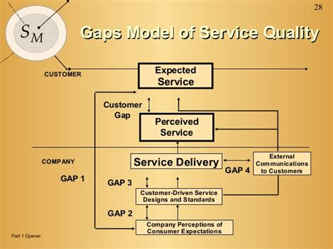 design gap meaning services marketing