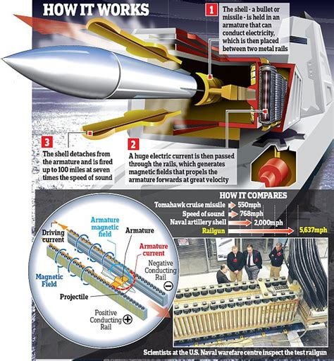 Mj It Office East world of defense us navy building electromagnetic rail