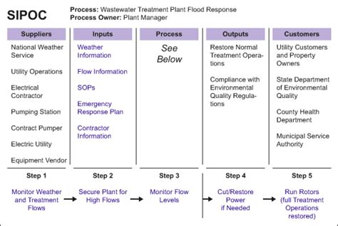 Process Maps And Fmea Help Prepare Utility For Disaster Isixsigma Wastewater Emergency Response Plan Template