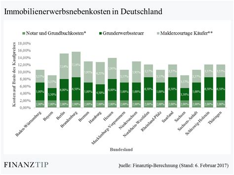 Gebrauchte Immobilie Kaufen by Haus Kaufen Wieviel Gebrauchte Immobilie Kaufen