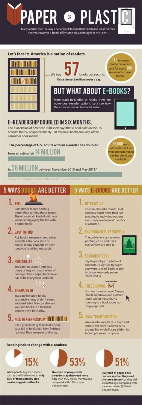 Plastic Detox Infographic by 25 Best Ideas About Electronic Books On