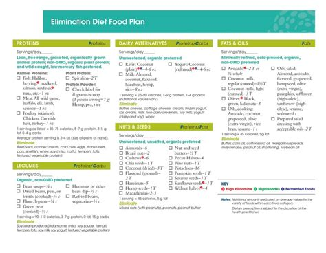 Ifm Detox Food Plan diet plan vegetable all articles about ketogenic diet