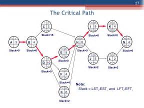 Critical Path Diagram Template by The Network Diagram And Critical Path