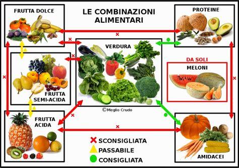 tabella alimentazione cucina fitness come combinare gli alimenti