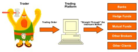 No Dealing Desk Forex Brokers by Forex Broker Types Dealing Desk And No Dealing Desk