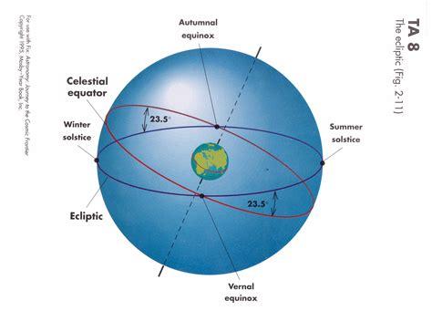 diagram of the equator oklahoma space stuff