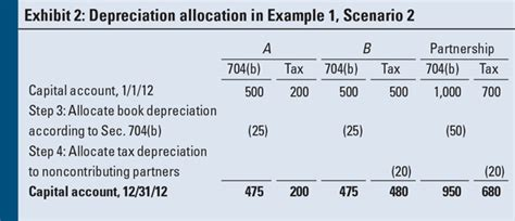 section 704 b book partnership capital account revaluations an in depth look