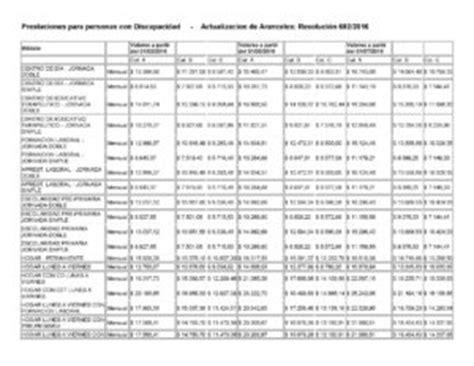 aranceles discapacidad argentina 2016 actualizacion de aranceles resoluci 243 n 692 2016 prader