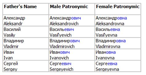 russian names related names glossary russian names tubezzz photos