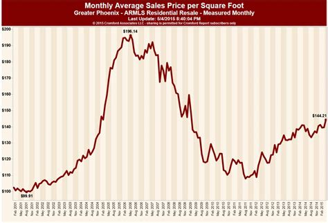 housing market trends phoenix real estate trends may 2015 the caniglia group realty executives